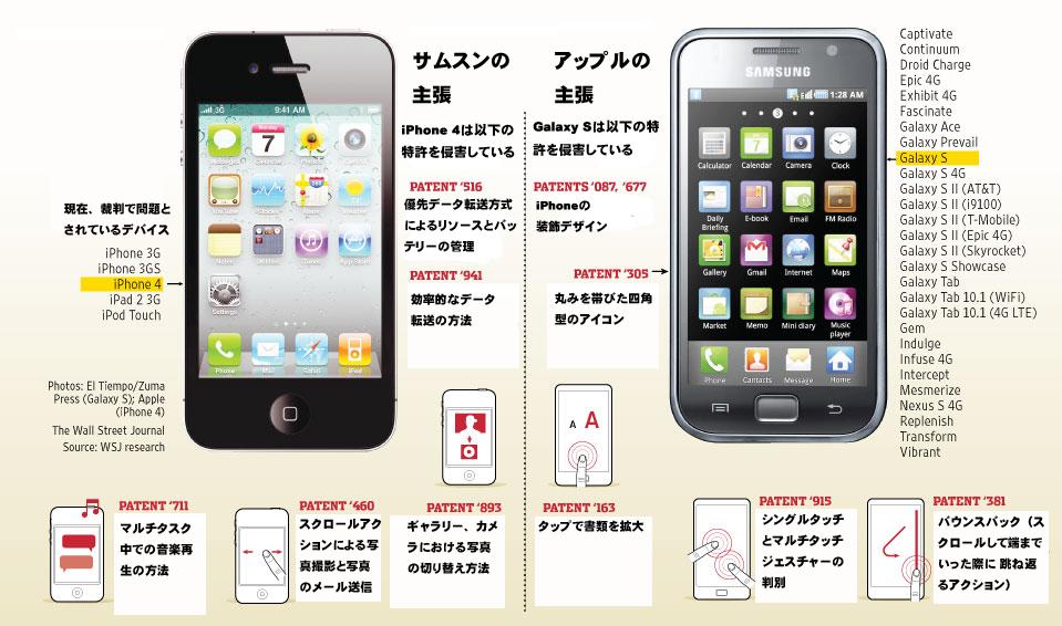 アップル対サムスン