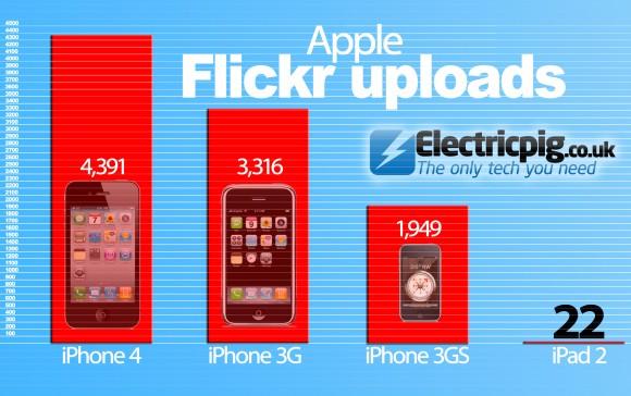 Apple-Flickr