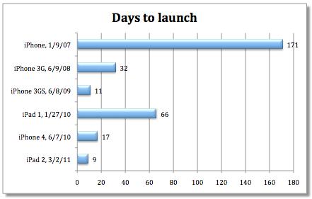 iphone-5-launch